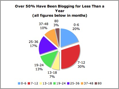 50% have been blogging under a year