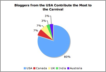 USA Bloggers Dominate the Carnival of Education