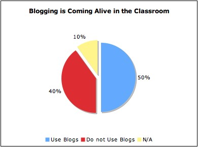 Blogging in Class is Alive and Well